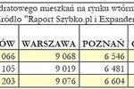 Wtórny rynek nieruchomości VII-IX 2007