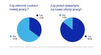 Polacy a nowe oferty pracy