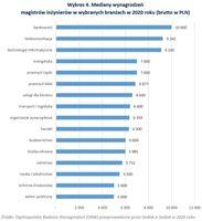 Mediany wynagrodzenia magistrów inżynierów w wybranych branżach