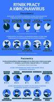 Rynek pracy a koronawirus
