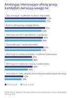 Na co zwracamy uwagę, analizując oferty pracy?