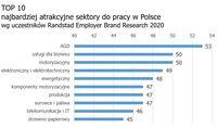 TOP 10 - najbardziej atrakcyjne sektory do pracy w Polsce