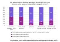 Jak powinna wyglądać organizacja pracy w nadchodzącym czasie?