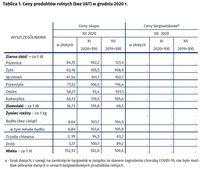 Ceny produktów rolnych w grudniu 2020