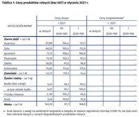 Ceny produktów rolnych w styczniu 2021