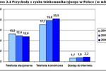 Rynek telekomunikacyjny a interesy konsumentów