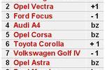Najpopularniejsze auta używane VI 2007