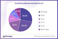 Struktura wiekowa seniorów