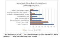 Akceptacja dla wybranych rozwiązań technologicznych