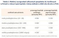 Tabela 1. Mediany płac specjalistów ds. handlowych w firmach o różnym typie kapitału i wielkości