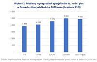 Mediany wynagrodzeń specjalistów ds. kadr i płac w firmach różnej wielkości w 2020 roku