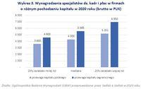 Wynagrodzenia specjalistów ds. kadr i płac w firmach o różnym pochodzeniu kapitału