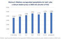 Mediany wynagrodzeń specjalistów ds. kadr i płac  z różnym stażem pracy w 2020 roku