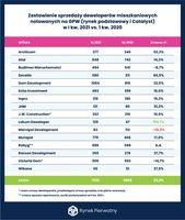 Zestawienie sprzedaży mieszkaniowych deweloperów giełdowych I kw.2021 vs I kw.2020