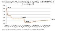 Symulacja raty kredytu mieszkaniowego zaciągniętego na 25 lat i 200 tys. zł