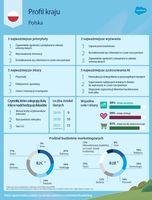 State of marketing - Polska