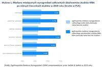 Wykres 1. Mediana wynagrodzeń absolwentów studiów MBA po różnych kierunkach studiów
