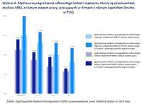 Wykres 3. Mediana wynagrodzenia kobiet i mężczyzn, którzy są absolwentami studiów MBA
