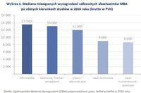Wykres 1. Mediana miesięcznych wynagrodzeń całkowitych absolwentów MBA po różnych kierunkach studiów
