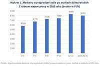 Mediany wynagrodzeń osób po studiach doktoranckich Z różnym stażem pracy