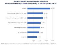 Mediany wynagrodzeń osób po studiach doktoranckich na różnych szablach organizacji w 2020 roku