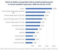 Mediany wynagrodzeń osób po studiach podyplomowych na różnych szczeblach organizacji
