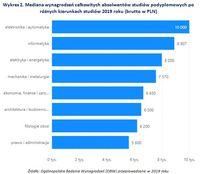 Wykres 2. Mediana wynagrodzeń absolwentów studiów podyplomowych po różnych kierunkach studiów