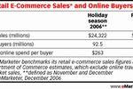Internetowe zakupy świąteczne 2006 na świecie