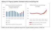 Prognozy wydatków i dochodów funduszu emerytalnego FUS