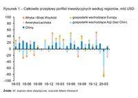 Całkowite przepływy portfeli inwestycyjnych według regionów, mld USD