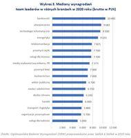 Mediany wynagrodzeń team leaderów w różnych branżach