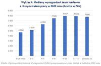 Mediany wynagrodzeń team leaderów  z różnym stażem pracy