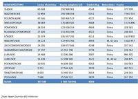 Zaległości wobec telekomów - województwa