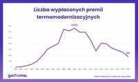 Liczba wypłaconych premii termomodernizacyjnych