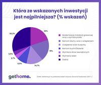 Która ze wskazanych inwestycji jest najpilniejsza?