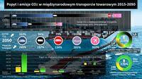 Popyt i emisje CO2 w międzynarodowym transporcie towarowym 2015-2050