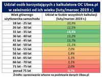 Udział osób korzystających z kalkulatora OC Ubea.pl w zależności od ich wieku
