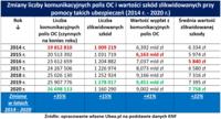 Zmiany liczby polis komunikacyjnych OC i wartości zlikwidowanych szkód