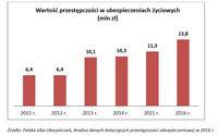 Wartość przestępczości w ubezpieczeniach życiowych (mln zł)
