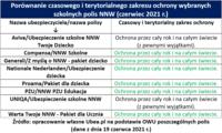 Porównanie czasowego i terytorialnego zakresu ochrony szkolnych polis NNW