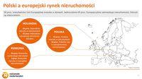Polski a europejski rynek nieruchomości