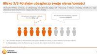 Blisko 2/3 Polaków ubezpiecza swoje nieruchomości