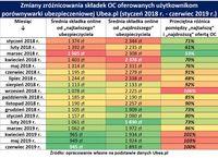 Zmiany zróżnicowania składek OC oferowanych użytkownikom Ubea.pl