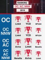 Ranking OC, AC, NNW 2019