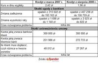 Skutki ugody i unieważnienia umowy o kredyt w CHF na kwotę 300 000 zł