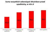 Suma wszystkich zobowiązań dłużników przed upadłością