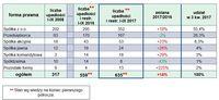 Upadłości i restrukturyzacje według form prawnych przedsiębiorstw