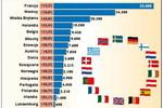 Upadłości firm w Europie 2009