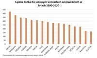 Łączna liczba dni upalnych w miastach wojewódzkich w latach 1990-2020