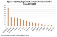 Łączna liczba nocy tropikalnych w miastach wojewódzkich w latach 1990-2020